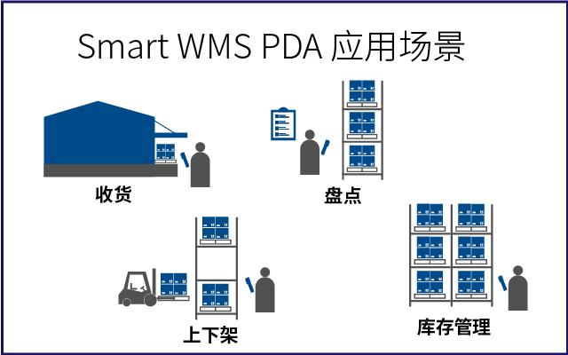 smart WMS PDA 采用全新的技术框架 更佳的性能与用户体验_2.jpg